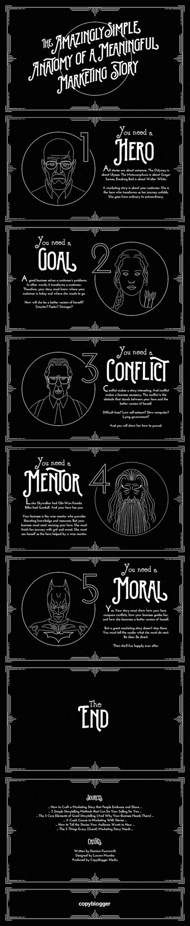 Başarılı Marketing Hikayesinin Anatomisi infografik