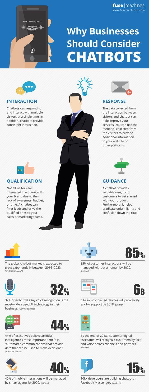 Fusemachines infografik