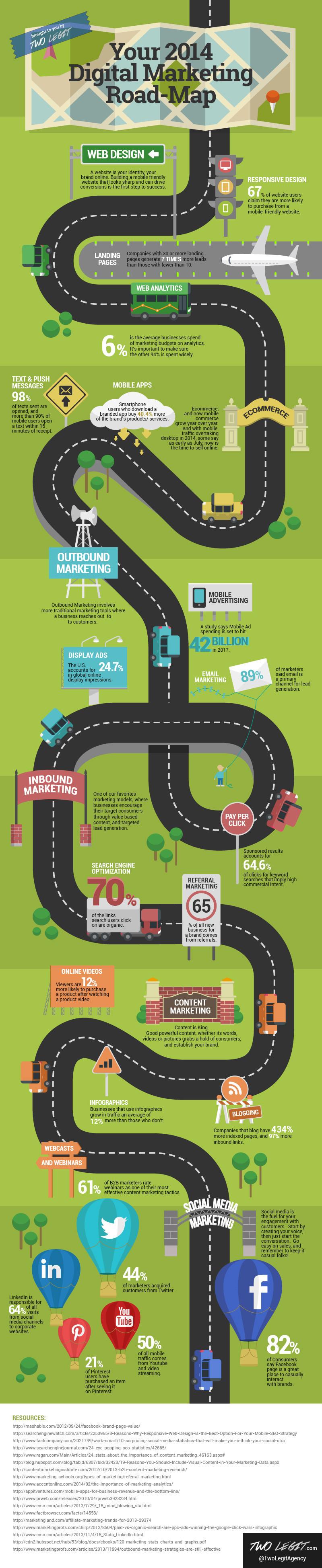 Dijital Pazarlama Yolculuğu Two Legit infografik