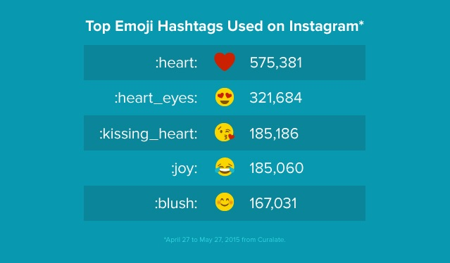 en popüler hashtagler