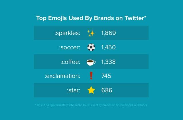 en popüler emojiler