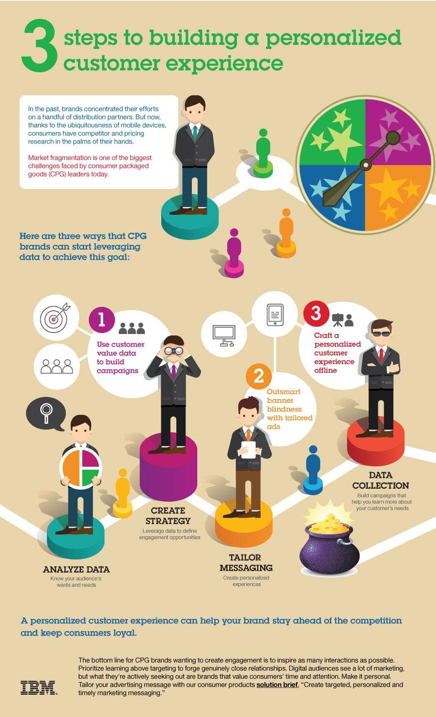 Kişiselleştirilmiş Müşteri Deneyimi İnfografik