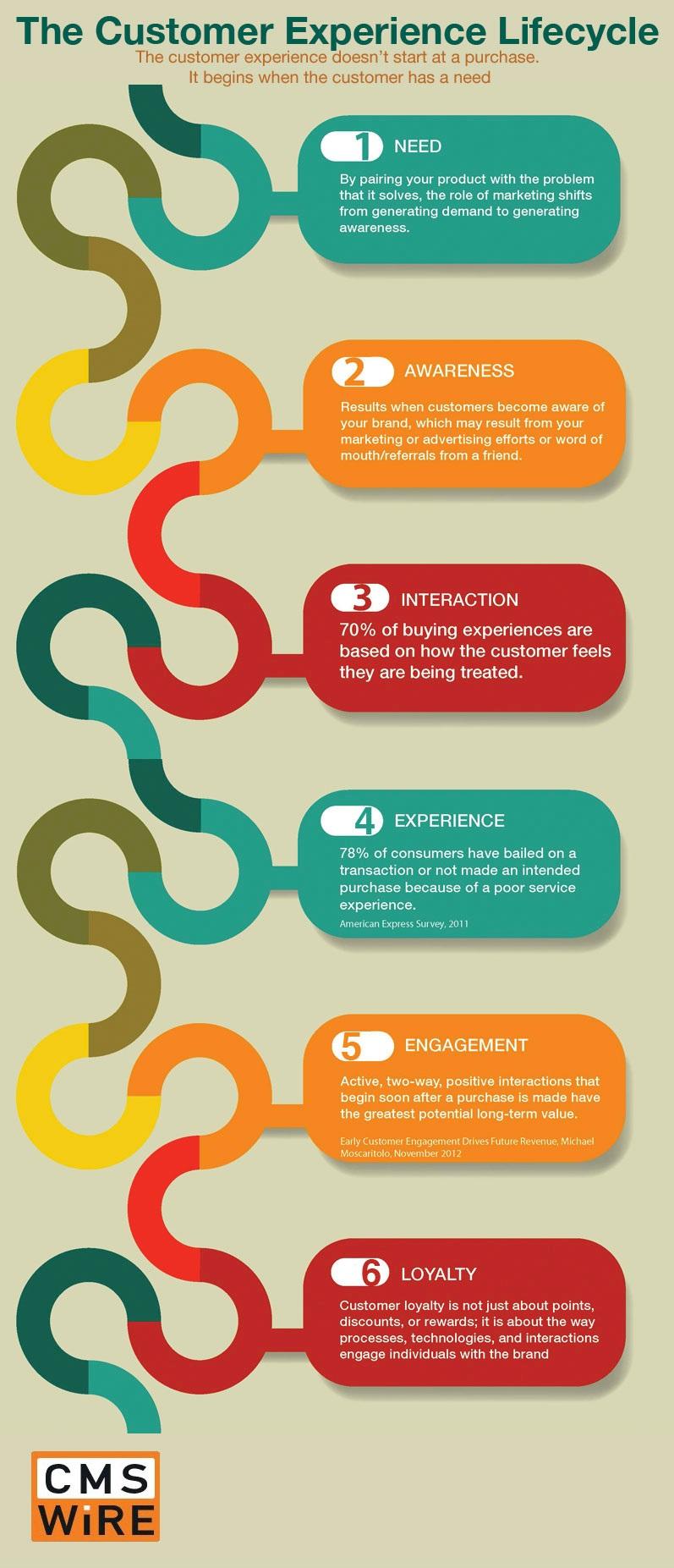 Müşteri Deneyimi Yolculuğu Infografik
