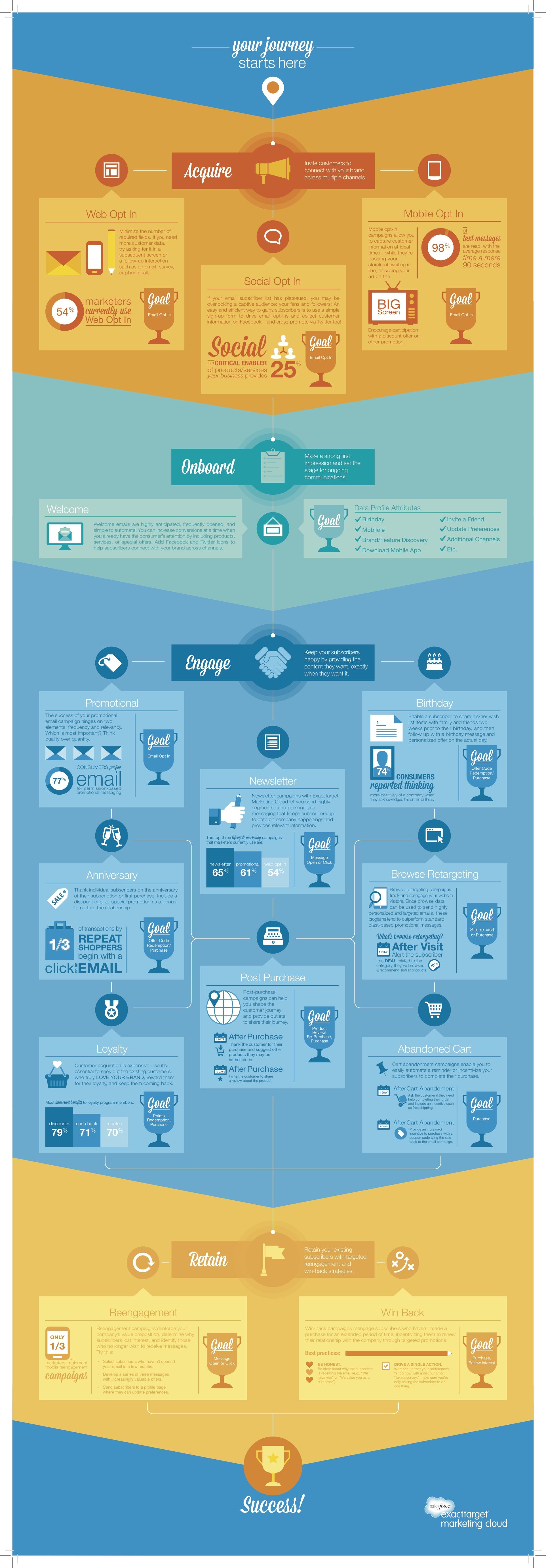 Müşteri Deneyimi infografik
