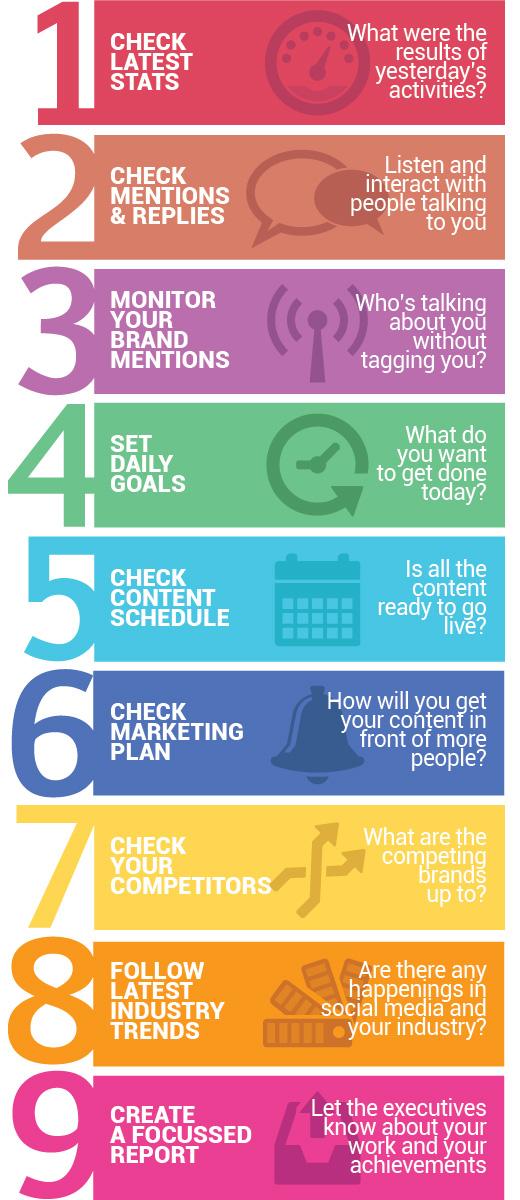 sosyal medya pazarlaması infografik