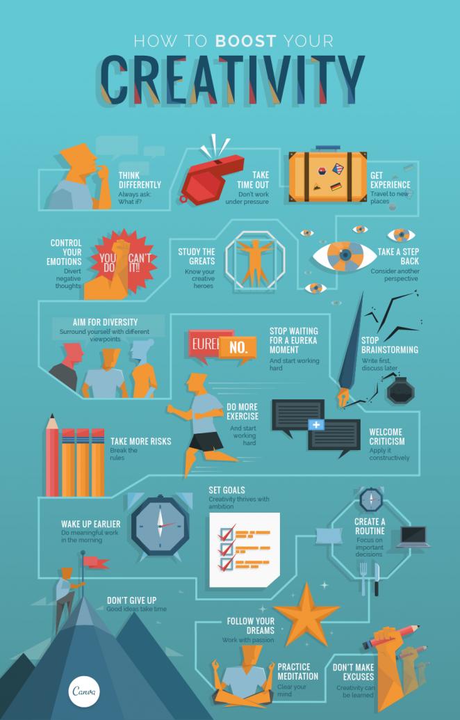 Canva infografik